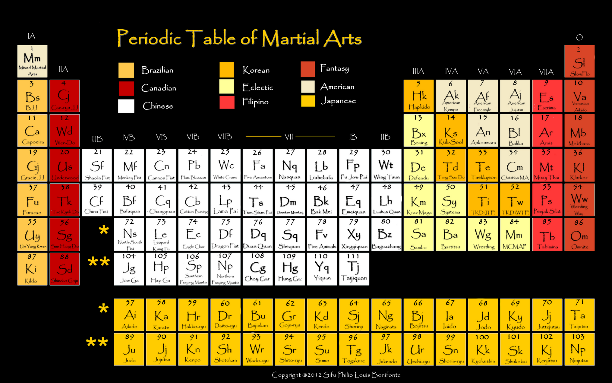 Karate belt display ideas - Periodic_table_of_martial_arts_2_by_sifuphil Png